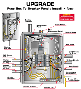 fuse box tripping lights html with Upgrading Your Fuse Box on 40735 Rrw Wiring Diagram Leviton as well Turning Fuse Box Off To Water Heater Causes also 2648004 516290 additionally Fuse Box Trip Switch further My Fuse Box In Garage Keeps Tripping Switch.